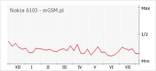 Wykres zmian popularności telefonu Nokia 6103