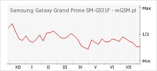 Wykres zmian popularności telefonu Samsung Galaxy Grand Prime SM-G531F