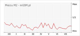 Wykres zmian popularności telefonu Meizu M2