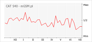 Wykres zmian popularności telefonu CAT S40