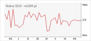 Wykres zmian popularności telefonu Nokia 5510