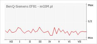 Wykres zmian popularności telefonu BenQ-Siemens EF81