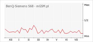 Wykres zmian popularności telefonu BenQ-Siemens S68