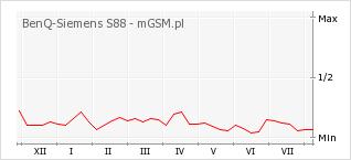 Wykres zmian popularności telefonu BenQ-Siemens S88