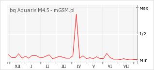 Wykres zmian popularności telefonu bq Aquaris M4.5