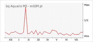 Wykres zmian popularności telefonu bq Aquaris M5
