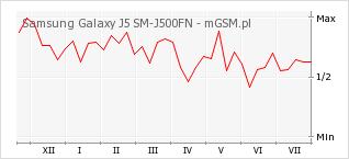 Wykres zmian popularności telefonu Samsung Galaxy J5 SM-J500FN