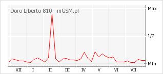 Wykres zmian popularności telefonu Doro Liberto 810