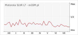 Wykres zmian popularności telefonu Motorola SLVR L7