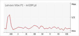 Wykres zmian popularności telefonu Lenovo Vibe P1