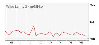Wykres zmian popularności telefonu Wiko Lenny 2