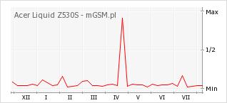Wykres zmian popularności telefonu Acer Liquid Z530S