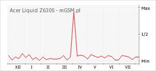 Wykres zmian popularności telefonu Acer Liquid Z630S