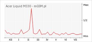 Wykres zmian popularności telefonu Acer Liquid M330