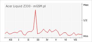 Wykres zmian popularności telefonu Acer Liquid Z330