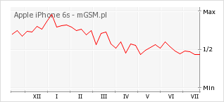 Wykres zmian popularności telefonu Apple iPhone 6s