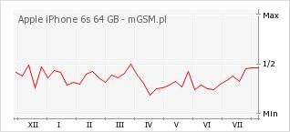 Wykres zmian popularności telefonu Apple iPhone 6s 64 GB