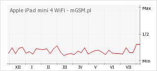 Wykres zmian popularności telefonu Apple iPad mini 4 WiFi