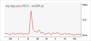 Wykres zmian popularności telefonu bq Aquaris M5.5