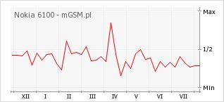 Wykres zmian popularności telefonu Nokia 6100