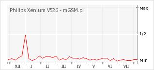 Wykres zmian popularności telefonu Philips Xenium V526