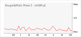 Wykres zmian popularności telefonu Kruger&Matz Move 3
