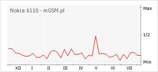 Wykres zmian popularności telefonu Nokia 6110