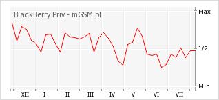 Wykres zmian popularności telefonu BlackBerry Priv