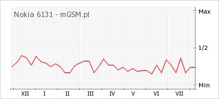 Wykres zmian popularności telefonu Nokia 6131