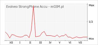 Wykres zmian popularności telefonu Evolveo StrongPhone Accu