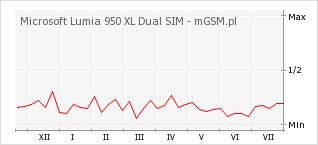 Wykres zmian popularności telefonu Microsoft Lumia 950 XL Dual SIM