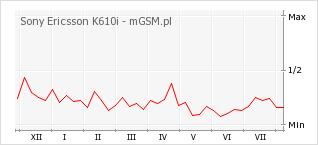 Wykres zmian popularności telefonu Sony Ericsson K610i