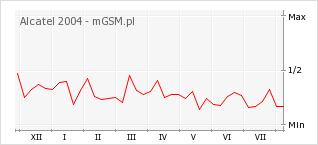 Wykres zmian popularności telefonu Alcatel 2004