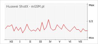Wykres zmian popularności telefonu Huawei ShotX