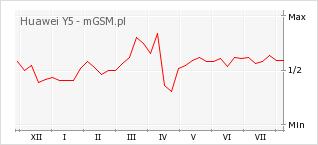 Wykres zmian popularności telefonu Huawei Y5