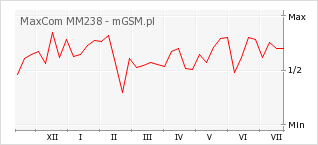 Wykres zmian popularności telefonu MaxCom MM238