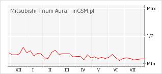 Wykres zmian popularności telefonu Mitsubishi Trium Aura