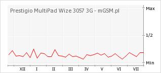 Wykres zmian popularności telefonu Prestigio MultiPad Wize 3057 3G