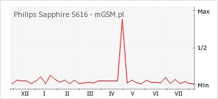 Wykres zmian popularności telefonu Philips Sapphire S616