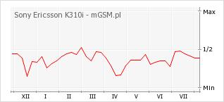 Wykres zmian popularności telefonu Sony Ericsson K310i
