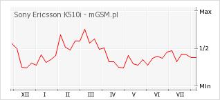 Wykres zmian popularności telefonu Sony Ericsson K510i