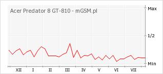 Wykres zmian popularności telefonu Acer Predator 8 GT-810