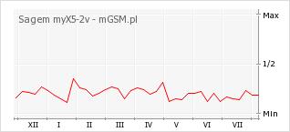 Wykres zmian popularności telefonu Sagem myX5-2v