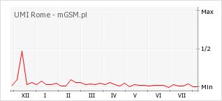 Wykres zmian popularności telefonu UMI Rome