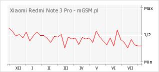 Wykres zmian popularności telefonu Xiaomi Redmi Note 3 Pro