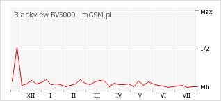 Wykres zmian popularności telefonu Blackview BV5000