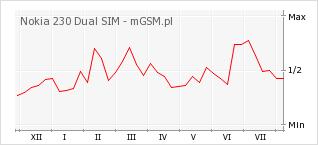 Wykres zmian popularności telefonu Nokia 230 Dual SIM
