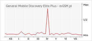 Wykres zmian popularności telefonu General Mobile Discovery Elite Plus