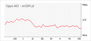 Wykres zmian popularności telefonu Oppo A53