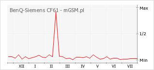 Wykres zmian popularności telefonu BenQ-Siemens CF61
